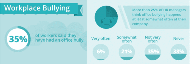 Workplace Bullying is More Common Than You'd Think